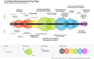 Les sites web sont la pierre d'assise des communications